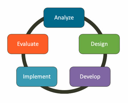 Analyze, Design, Develop, Implement and Evaluate